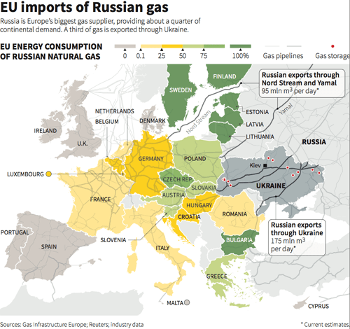 UPDATE: Russia Cuts Europe Energy Supply Off; Petrodollar Abandoned As Currency War Escalates