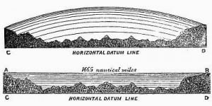 oceans-level