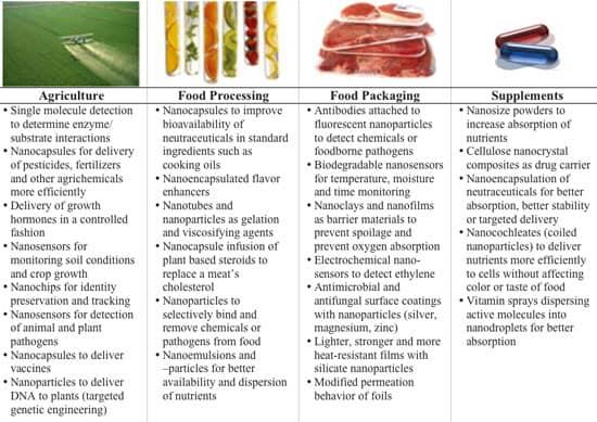 Agriculture-Impact-f-Nano