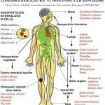 Nano Poisoning / Morgellons Part 3