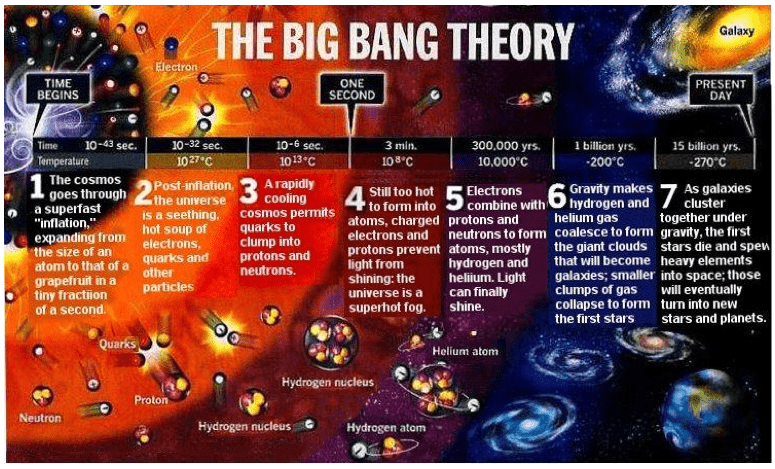 CERN's Big Bang Research is a BIG FRAUD