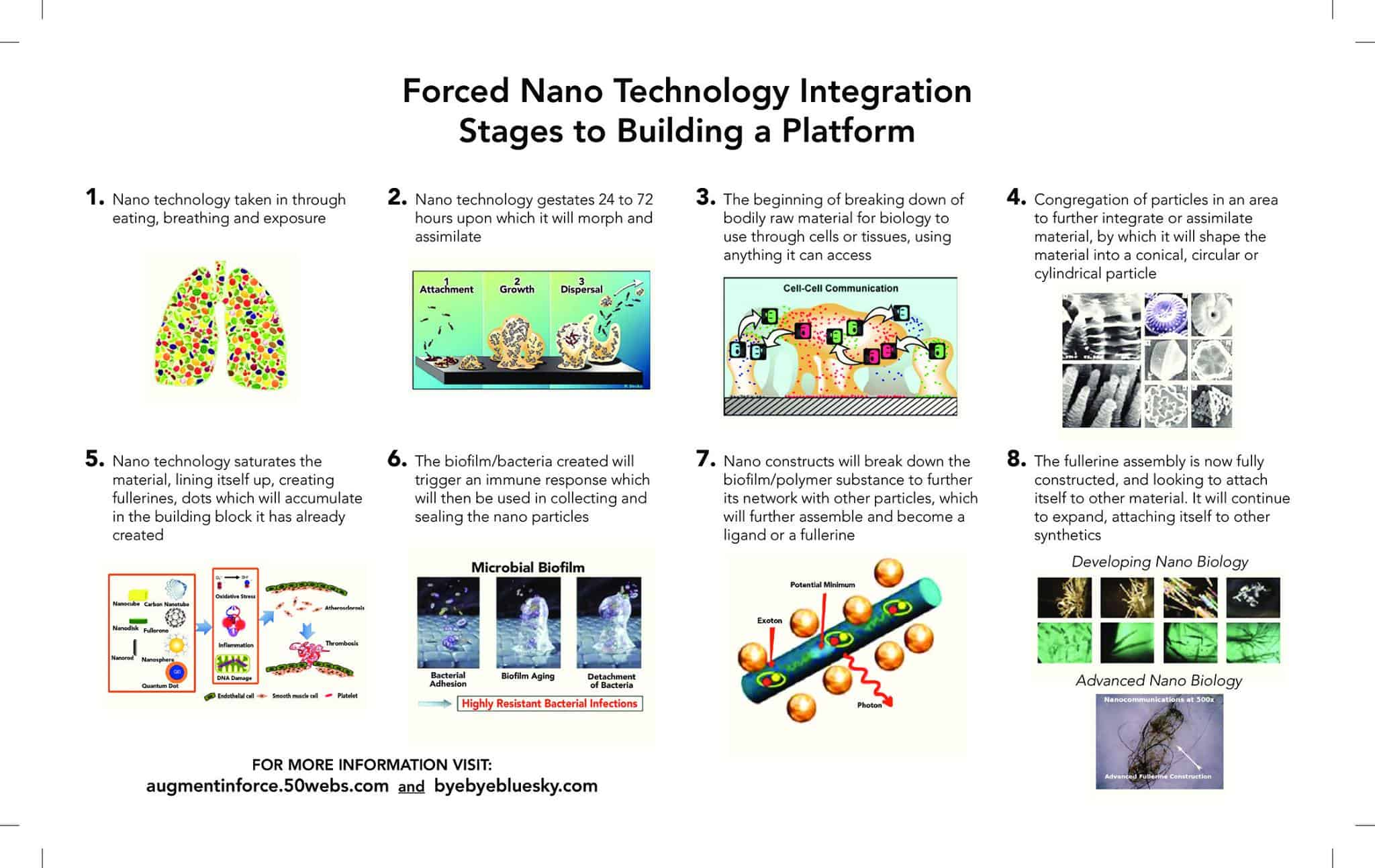 STAGES OF FORCED NANO TECHNOLOGY INTEGRATION IN OUR BODIES