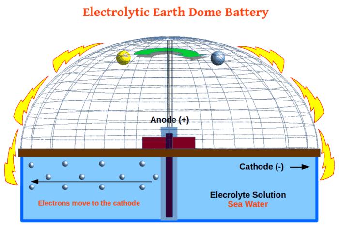 Free Electricity! Tesla's Secret