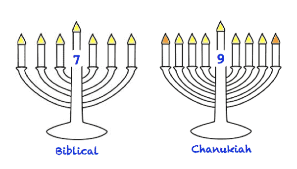 Is Hannukah (Chanukah) Biblical?